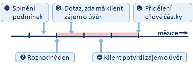 Schematický postup přidělení cílové částky