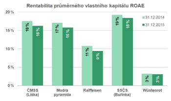 Rentabilita průměrného kapitálu ROAE