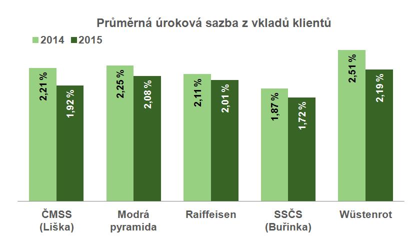Průměrná úroková sazba z vkladů na účtech stavebního spoření