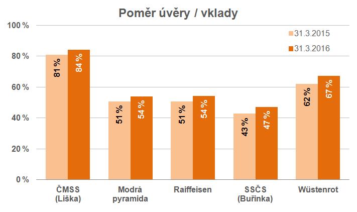 Podíl úvěry / vklady účastníků stavebního spoření