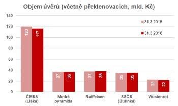 Objem poskytnutých úvěrů (bilanční hodnoty)