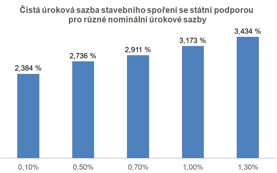 Zhodnocení vkladů stavebním spořením při různých nominálních úrokových sazbách