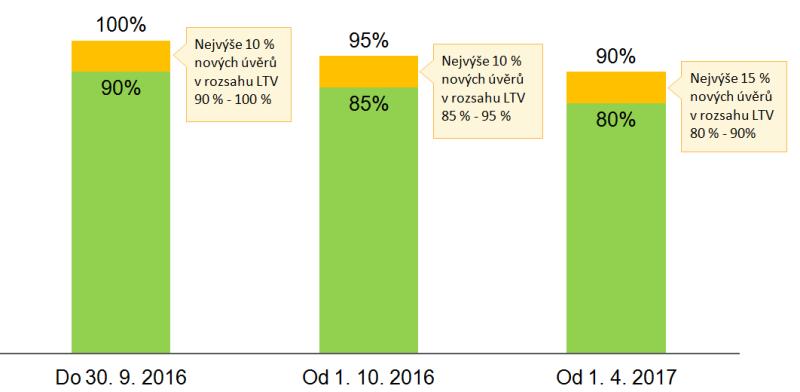 Limity LTV hypotéčních úvěrů podle doporučení ČNB