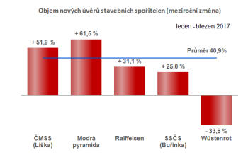 Meziroční růst úvěrových obchodů stavebních spořitelen