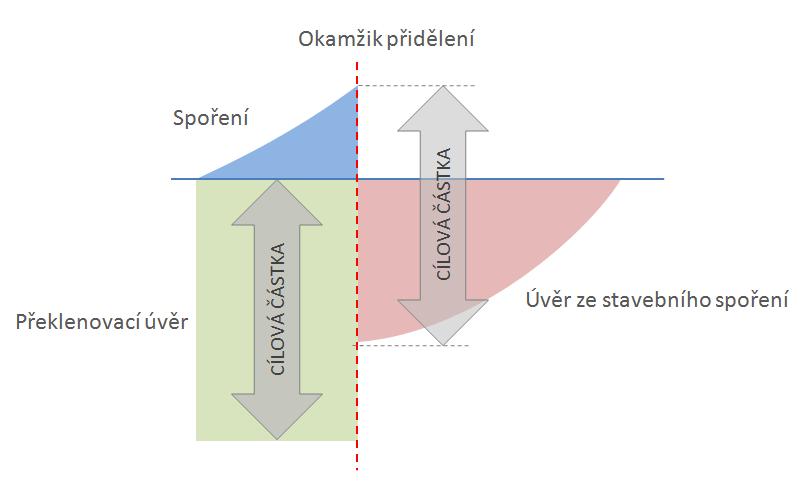 Schema překlenovacího úvěru
