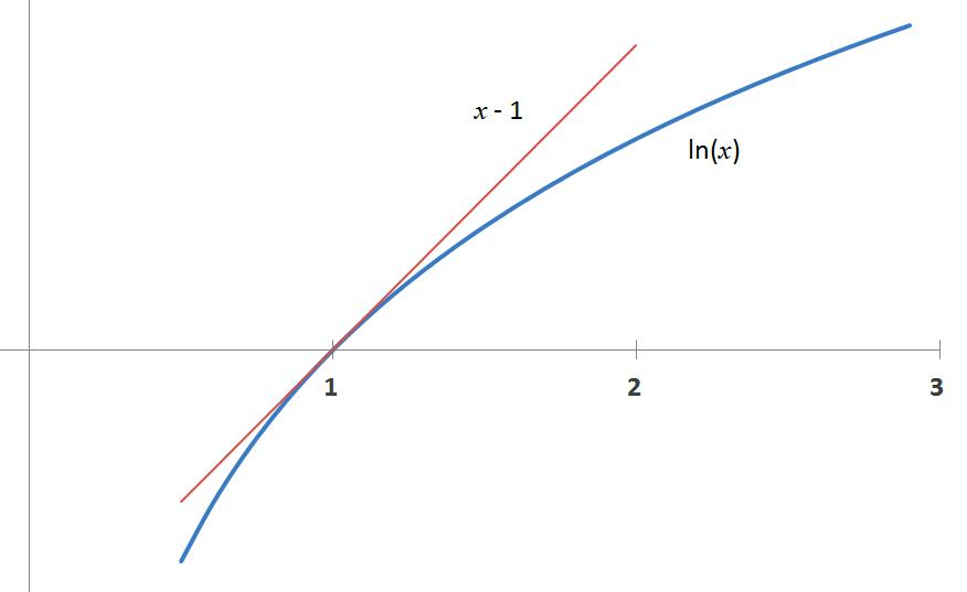 Aproximace logaritmu přímkou