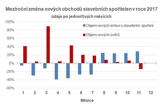 Meziroční obchodní výsledky stavebních spořitelen po měsících